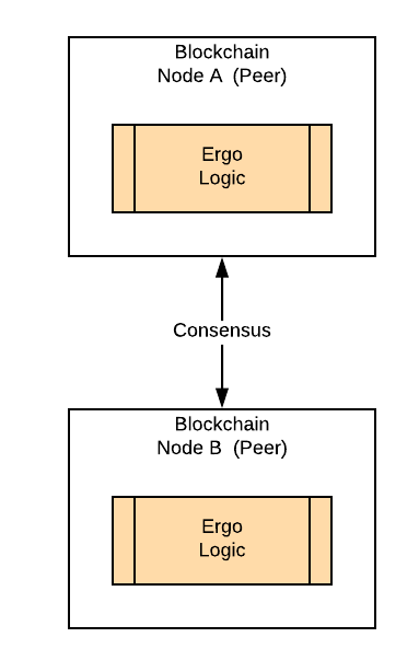 How to integrate with blockchain? - Clause