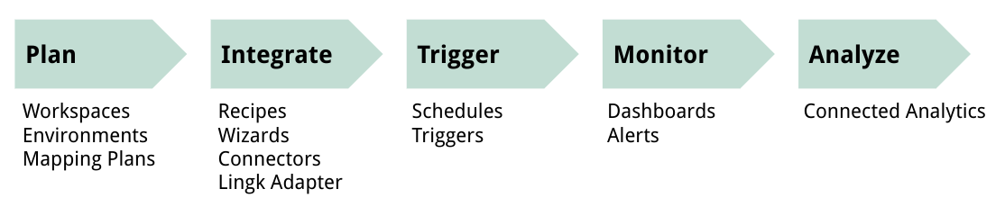 Plan, Integrate, Trigger, Monitor, Analyze