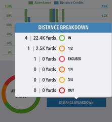 Attendance distance breakdown