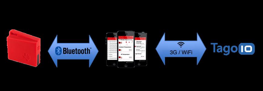 MQTT with Sensor Tag - TagoIO