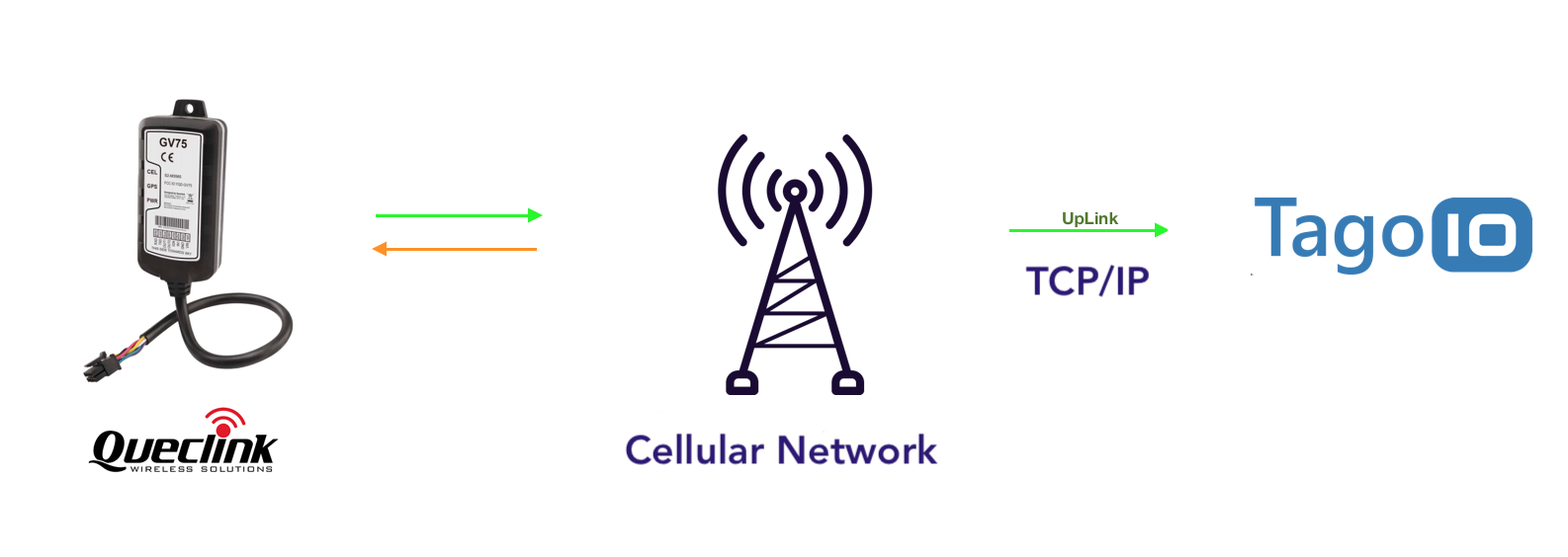 Queclink + Cellular + TagoIO  diagram