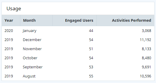 Usage grid showing the year, month, number of engaged users each month, and number of Activities performed each month.