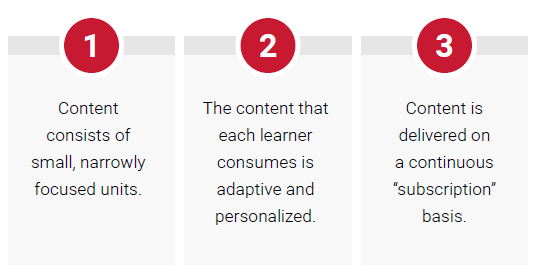 Three pillars of agile microlearning. 1. Content consists of small, narrowly focused units. 2. The content that each learner consumes is adaptive and personalized. 3. Content is delivered on a continuous subscription basis.