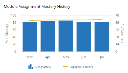 A vertical graph with five bars and a line. Above the graph are the words Module Assignment Mastery History. Each bar represents a month as indicated by the horizontal axis (Mar, Apr, May, Jun, Jul). The left vertical axis reads % in Mastery. The right vertical axis reads # of Learners. Below the graph is a legend. Beside the bars icon in the legend it reads % in Mastery. Beside the line icon in the legend it reads Engaged Learners.