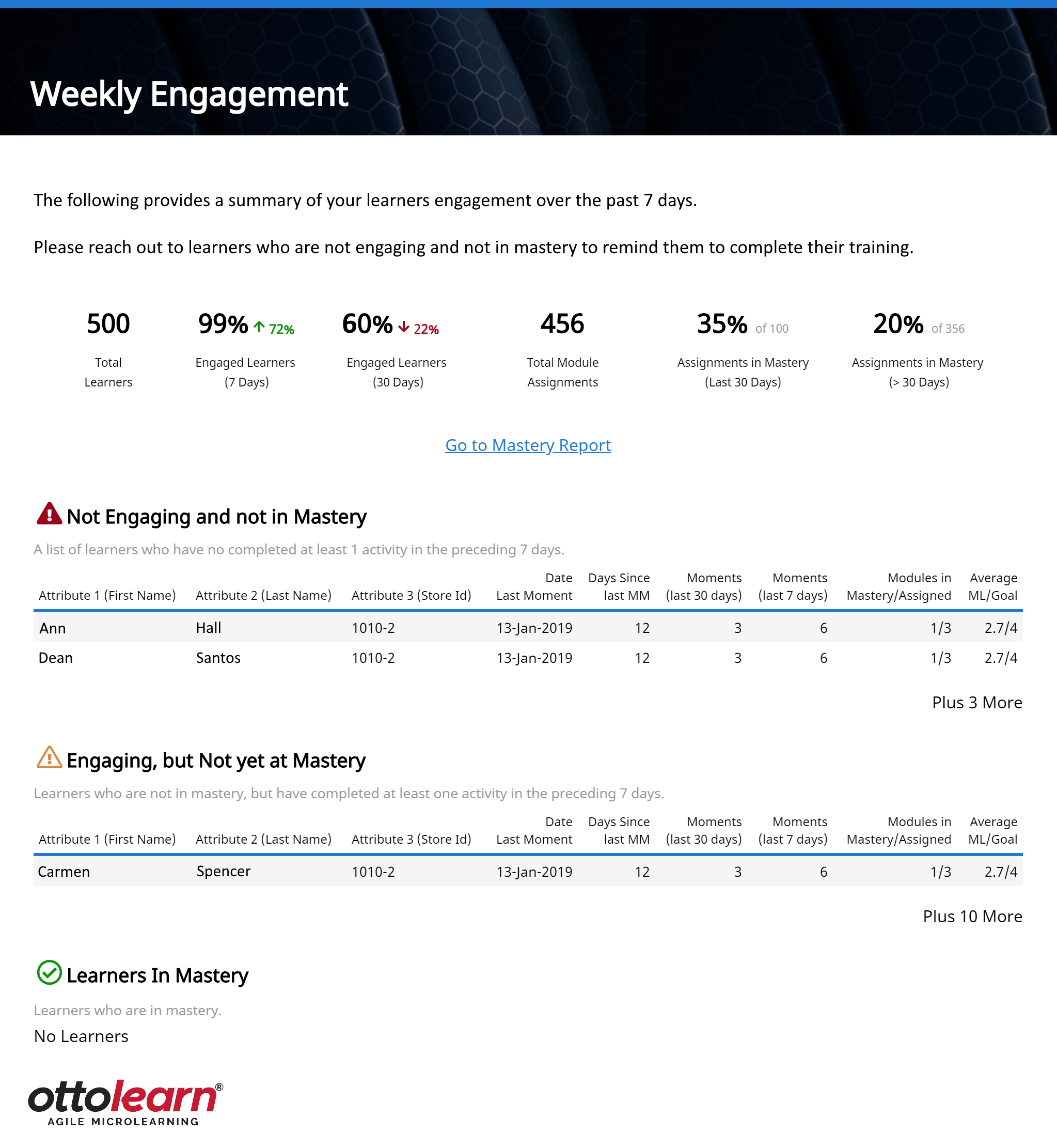 """Weekly Engagement email. The title at the top of the email reads """"Weekly Engagement"""". Below this, there is an introductory message followed by a summary of 6 analytics. From left to right these analytics are total learners (500), engaged learners 7 days (99% up 72%), engaged learners 30 days (0% down 72%), total Module assignments (456), assignments in mastery last 30 days (35% of 100), and assignments in mastery more than 30 days (20% of 356). Below the analytics summary is a link to the Mastery Report. Below that is a table showing learners Not Engaging and Not in Mastery. Below this table is another table called Engaging but Not Yet at Mastery. Below this is a table showing Learners in Mastery. At the bottom of the page is the organization logo."""
