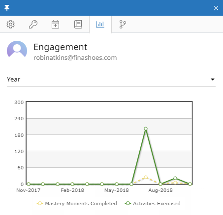 The Engagement tab of the user context panel for a user named Robin Atkins. In the tab there is a dropdown to choose a timeframe. In this case, year is selected. Below that is a graph showng the number of mastery moments completed and the number of Activities exercised over the past four months (since the user was created four months ago).