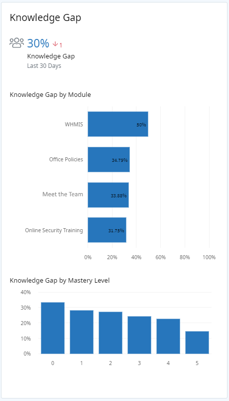 Analytics Dashboard, Knowledge Gap panel. At the top of the panel there is one number — a percentage representing the knowledge gap across all learners in the past 30 days. Below are two graphs. The first graph is a horizontal bar chart showing the knowledge gap for learners in each Module. The second graph is a vertical bar chart showing the knowledge gap for learners at each mastery level.