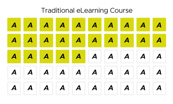 Diagram showing 50 boxes representing Activities. 25 of the Activities have been exercised by the learner (yellow).