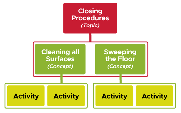 Diagram with three levels. The top level shows the Closing Procedures Topic. Below this, are the Clearning all Surfaces and Sweeping the Floor Concepts. Below that are 4 boxes representing Activities.