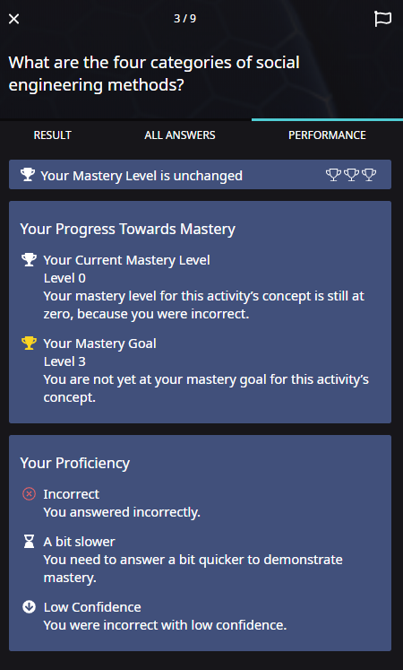 "Performance tab. The question appears at the top of the panel. Below this, a banner appears showing the number of mastery levels that were gained or lost. In this case, the message reads ""Your Mastery Level is unchanged"". Three empty trophies are shown beside this text. This is followed by two boxes of information. The first box explains the learner's progress towards mastery. The second box breaks down the learner's proficiency, including speed and confidence."