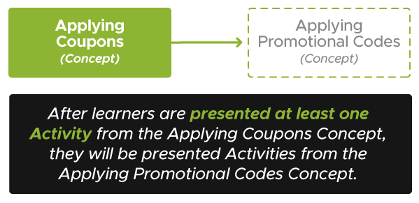 Diagram with Applying Coupons Concept in a solid box with an arrow pointing to Applying Promotional Codes Concept in a faded box. The text below the image reads After learners are presented at least one Activity from the Applying Coupons Concept, they will be presented Activities from the Applying Promotional Codes Concept.