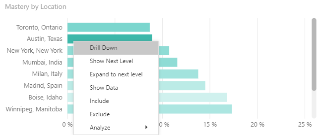 Close up of chart in Power BI showing right click options. These include drill down, show next level, expand to next level, show data, include, exclude, and analyze.