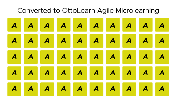 Diagram showing 50 boxes representing Activities. All 50 of the Activities have been exercised by the learner (yellow).