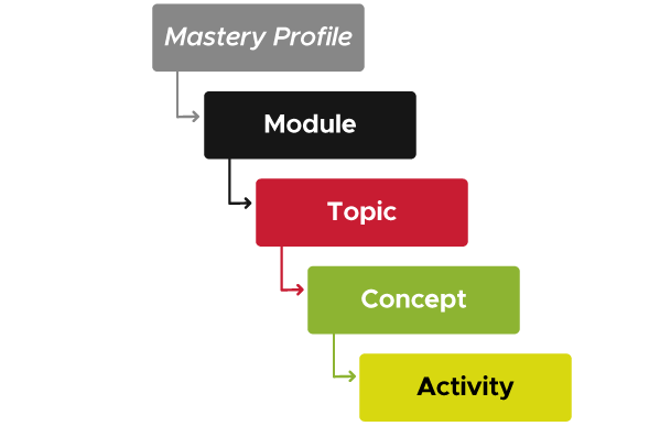 Diagram showing hierarchy with 5 levels. In descending order, the levels are Mastery Profile, Module, Topic, Concept, and Activity.