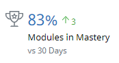 An icon representing a trophy beside a number (83%) and the words Modules in Mastery vs 30 Days. Beside the main number is a smaller number in green font (3) and an up arrow.