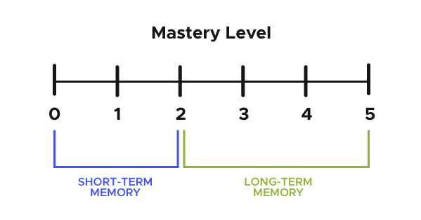 "Diagram showing mastery levels 0-5. Below levels 0 and 2 it reads ""short-term memory"". Below levels 2-5 it reads ""long-term memory""."