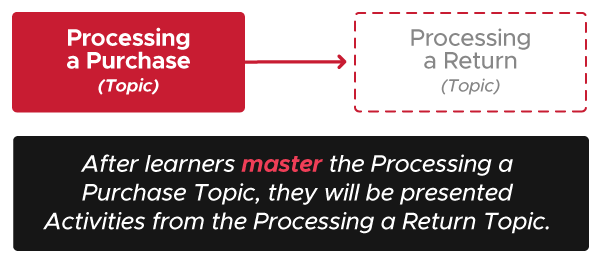 Diagram with Processing a Purchase Topic in a solid box with an arrow pointing to Processing a Return Topic in a faded box. The text below the image reads After learners master the Processing a Purchase Topic, they will be presented Activities from the Processing a Return Topic.