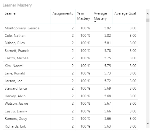 Close up of learner mastery grid in Power BI showing list of learners. Beside each learner's name is the number of assignments, percent in mastery, average mastery, and average goal.