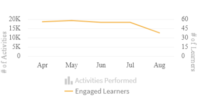 A PNG image of the Activity History Chart with one of the items in the legend, Activities Performed, greyed out. The chart above the legend only displays the second item in the legend, Engaged Learners.