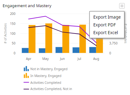 Engagement and Mastery chart with the export dropdown opened. The dropdown is indicated by a hamburger icon made up of three horizontal bars. The icon appears in the top-right corner of the chart. Within the dropdown are three options: Export Image, Export PDF, Export Excel.