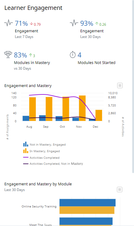 Analytics Dashboard, Learner Engagement panel. At the top of the panel there are four numbers. The percentage of engagement over the past 7 days, the percentage of engagement over the past 30 days, the percentage of learners in mastery, and the number of learners who have not started. Below, are two graphs. The first graph shows a bar chart and line chart where the bars represent the number of learners who are not in mastery, engaged and the number of learners who are in mastery, engaged on a month-by-month basis. The lines represent the number of Activities completed each month by all learners and by learners in mastery. The second graph shows the number of learners who have engaged with each Module and the number of learners who have achieved mastery in each Module.