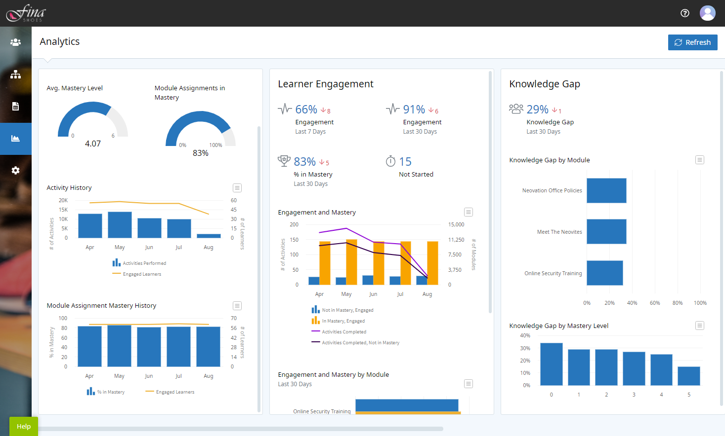 Analytics Dashboard with three panels. From left-to-right the panels are Overview, Learner Engagement, and Knowledge Gap. Each panel has summary metrics at the top and graphs below.
