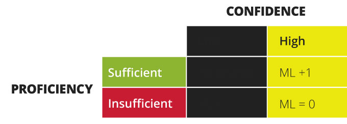 """Diagram showing """"proficiency"""" and """"confidence"""". When proficiency is sufficient and confidence is high, the learner's mastery level increases by one. When proficiency is insufficient and confidence is high, the learner's mastery level drops to zero."""