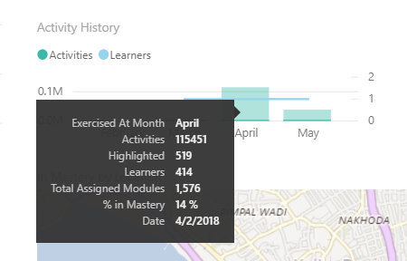 Close up of information in Power BI showing details for month of April. Details include month last exercised, number of activities, number of learners, total assigned modules, percent in mastery, and date.