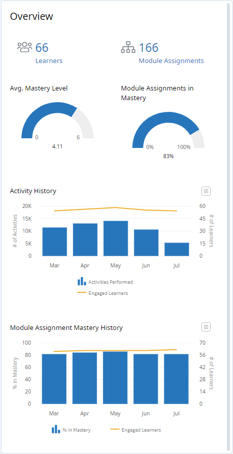 Analytics Dashboard, Overview panel. At the top of the panel there are two numbers. The number on the left says 66 Learners. The number on the right says 166 Module Assignments. Below, are two graphics, each with a partially filled in bar. The graphic on the left says Average mastery level 4.11. The bar is approximately 3/4 filled. The graphic on the right says In Module Assignments in Mastery 83%. The bar is 83% filled. Below that is a graph with 5 bars and a yellow line gradually ascending and then descending. Each bar represents a month (Mar, Apr, May, Jun, Jul). The axis on the left reads # of Activities. The axis on the right reads # of Learners. The legend indicates the bars represent the number of Activities performed, and the yellow line represents engaged learners. At the bottom of the panel is another graph with 5 bars and a yellow line gradually ascending. Each bar represents a month (Mar, Apr, May, Jun, Jul). The axis on the left reads % in Mastery. The axis on the right reads # of Learners. The legend indicates the bars represent the percentage of learners in mastery and the yellow line represents engaged learners.