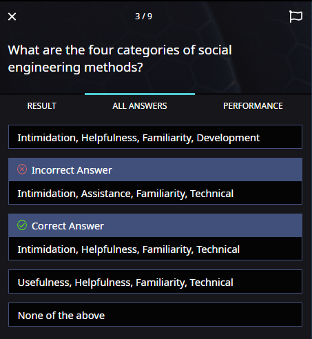 "All Answers tab. The question appears at the top of the panel. Then, all the answer options are shown in their original order. ""Incorrect Answer"" appears above the incorrect answer that was selected. ""Correct Answer"" appears above the correct answer."