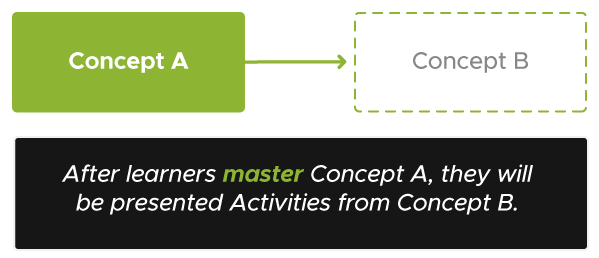 Diagram with Concept A in a solid box with an arrow pointing to Concept B in a faded box. The text below the image reads After learners master Concept A, they will be presented Activities from Concept B.