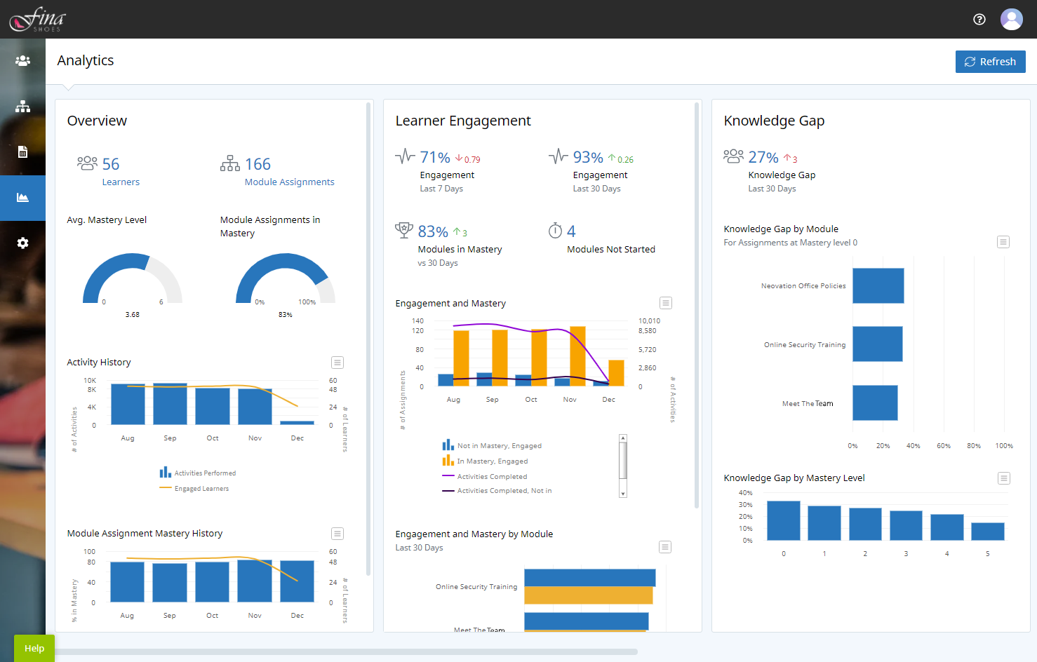 Analytics Dashboard with three panels. From left-to-right the panels are Overview, Learner Engagement, and Knowledge Gap. Each panel has summary metrics at the top and charts below.