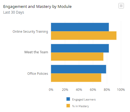 A horizontal graph showing a list of three Modules along the left vertical axis: Online Security Training, Meet the Team, and Office Policies. Beside each Module are two bars. The top bar represents the percentage of engaged learners. The bottom bar represents the percentage of learners in mastery.