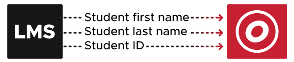 Diagram with LMS on the left and the OttoLearn logo on the right. In between are three arrows pointing from LMS towards the OttoLearn logo. The three arrows read student first name, student last name, and student ID.