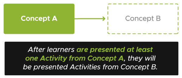 Diagram with Concept A in a solid box with an arrow pointing to Concept B in a faded box. The text below the image reads After learners are presented at least one Activity from Concept A, they will be presented Activities from Concept B.