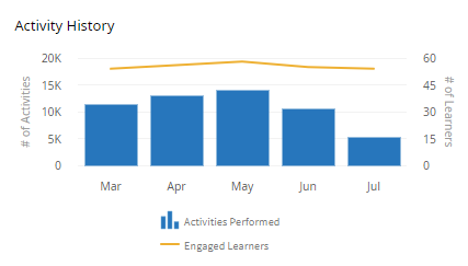 A vertical graph with five bars and a line. Above the graph are the words Activity History. Each bar represents a month as indicated by the horizontal axis (Mar, Apr, May, Jun, Jul). The left vertical axis reads # of Activities. The right vertical axis reads # of Learners. Below the graph is a legend. Beside the bars icon in the legend it reads Activities Performed. Beside the line icon in the legend it reads Engaged Learners.