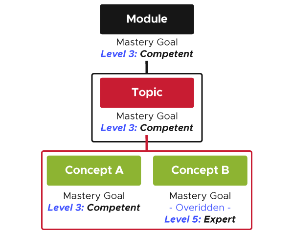 Diagram with three levels. Top level shows a Module with a mastery goal of Level 3: Competent. Below this, is a Topic with a mastery goal of Level 3: Competent. Below that are two Concepts. One Concept has a mastery goal of Level 3: Competent and one has a mastery goal of Level 5: Expert (is overridden).