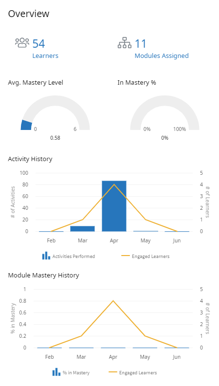 Analytics Dashboard, Overview panel. At the top of the panel there are two numbers. The number on the left says 66 Learners. The number on the right says 186 Modules Assigned. Below, are two graphics, each with a partially filled in bar. The graphic on the left says Average mastery level 4.07. The bar is approximately two thirds filled. The graphic on the right says In Mastery % 80%. The bar is approximately 80% filled. Below that is a graph with 5 bars and a yellow line gradually ascending. Each bar represents a month (Jan, Feb, Mar, Apr, May). The axis on the left reads # of Activities. The axis on the right reads # of Learners. The legend indicates the bars represent the number of Activities performed, and the yellow line represents engaged learners. At the bottom of the panel is another graph with 5 bars and a yellow line gradually ascending. Each bar represents a month (Jan, Feb, Mar, Apr, May). The axis on the left reads % in Mastery. The axis on the right reads # of Learners. The legend indicates the bars represent the percentage of learners in mastery, and the yellow line represents engaged learners.