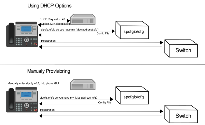 Dhcp Option 66 Multiple Entries