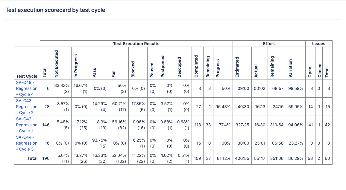 Test execution scorecard by test cycle