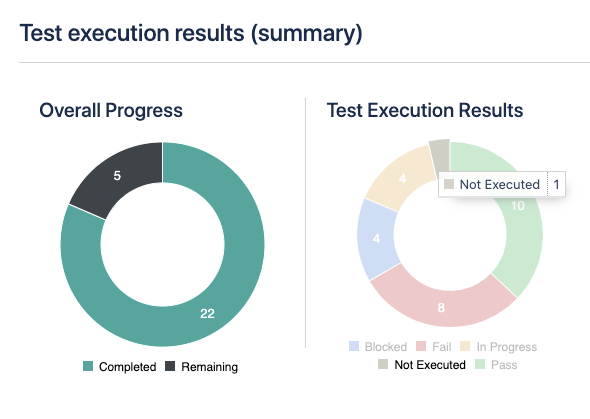Test execution results (summary)