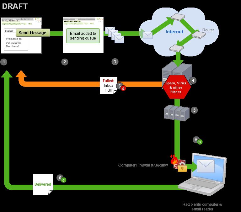 https://cdn.elev.io/file/uploads/jEC8HySvDwISUdSg8iqChOB9kMRsiM1RCnIFiA0173M/eu_WsmWeK1_ALc5qCAPIA4Puch5EMJE1-1HBrf7OkPY/email_routing_diagram-80Q.png