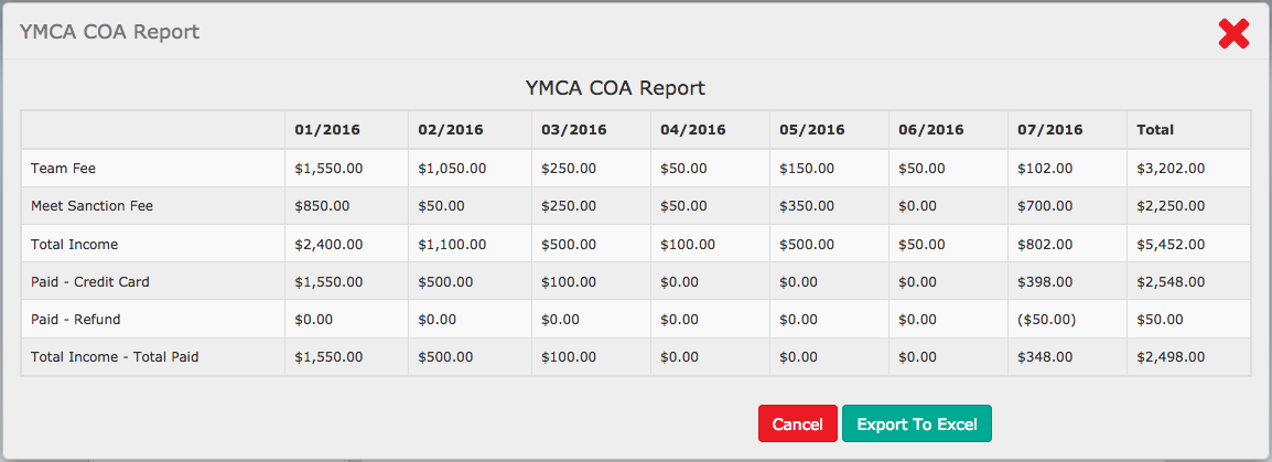 YMCA COA Report