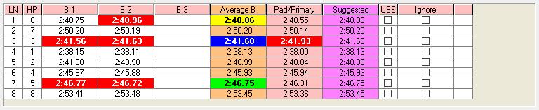 Backup times using FINA/USA rules