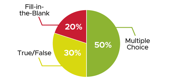 Pie chart. 50% represents Multiple Choice, 30% represents True/False, and 20% represents Fill-in-the-Blank.