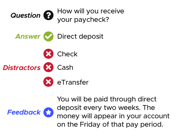 A diagram showing an example Activity with the question, answers, distractors, and feedback labelled. The question is How will you receive your paycheck? The answer is Direct deposit. The distractors are Check, Cash, and eTransfer. The feedback is You will be paid through direct deposit every two weeks. The money will appear in your account on the Friday of that pay period.