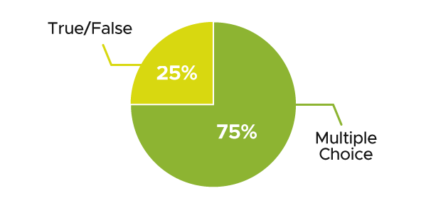 Pie chart. 75% represents Multiple Choice and 25% represents True/False.