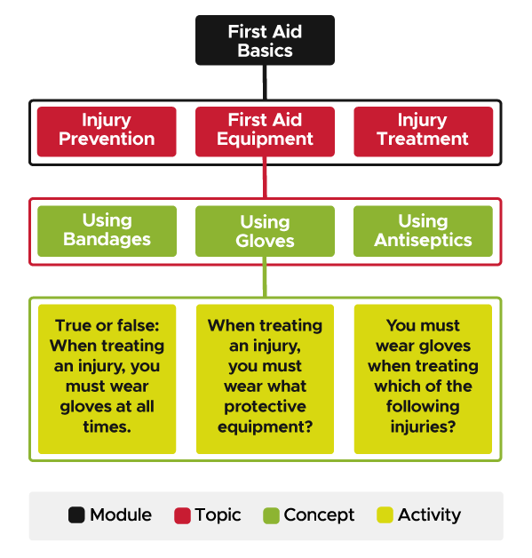 Diagram showing hierarchy with 4 levels. The top Level is a Modudule called First Aid Basics. Within it are three Topics called Injury Prevention, First Aid Equipment, and Injury Treatment. Within the First Aid Equipment Topic are three Concepts called Using Bandages, Using Gloves, and Using Antiseptics. Within the Using Gloves Concept are three Activities.