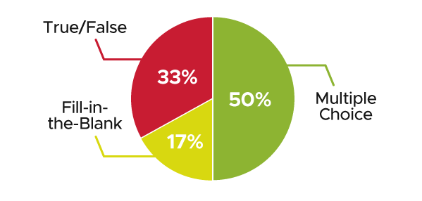 Pie chart. 50% represents Multiple Choice, 33% represents True/False, and 17% represents Fill-in-the-Blank.