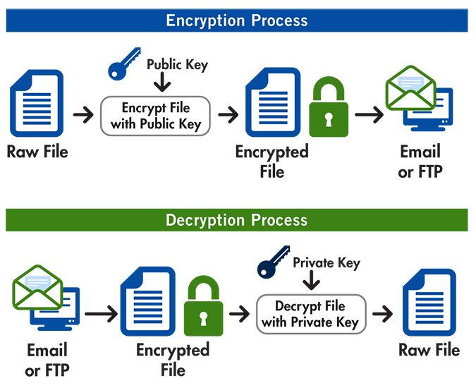 How Pretty Good Privacy works, and how you can use it for secure  communication